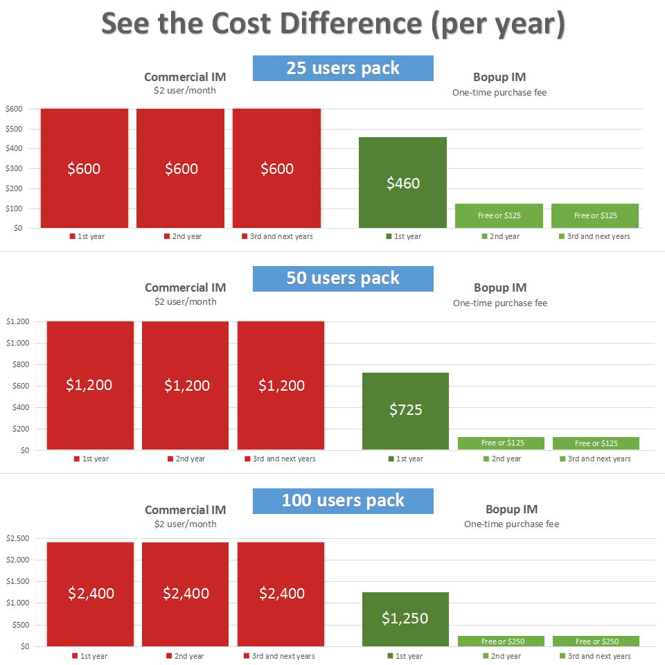 Annual cost difference in compare with cloud-based IM solutions